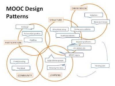 MOOC Desugn Pattern Map
