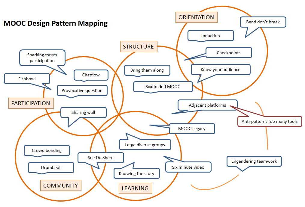 Pattern map version 3